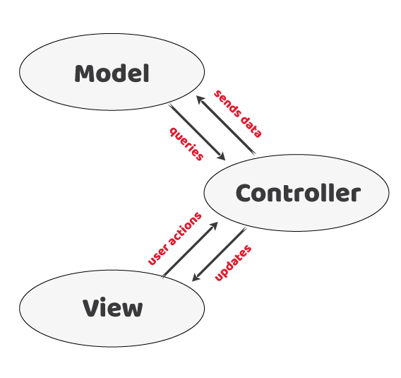 MVC software architecture